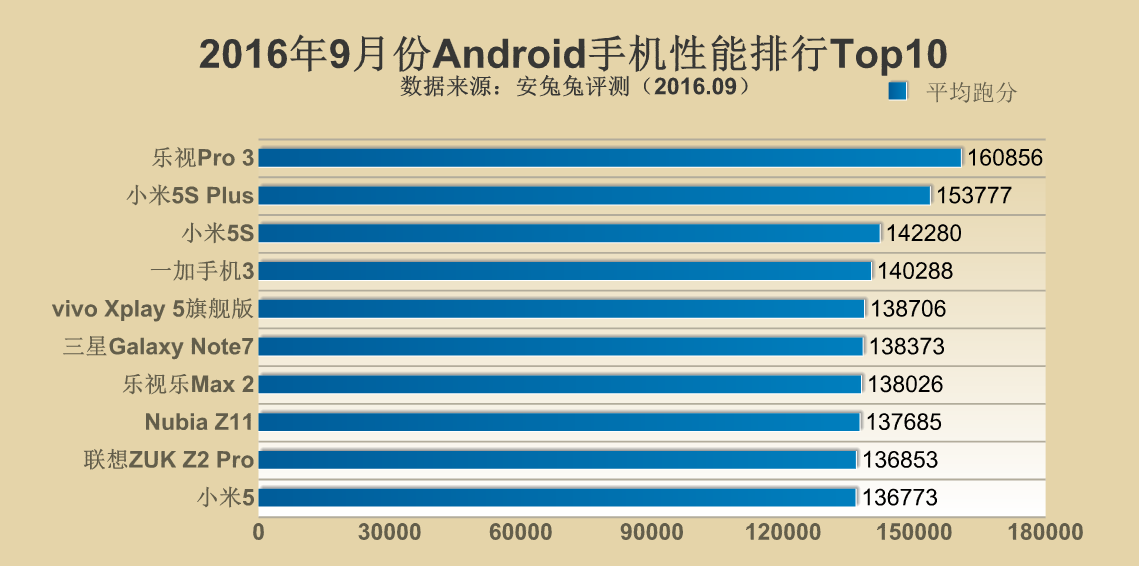 top 10 android smartphone