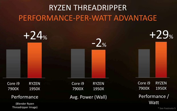 Threadripper prformance