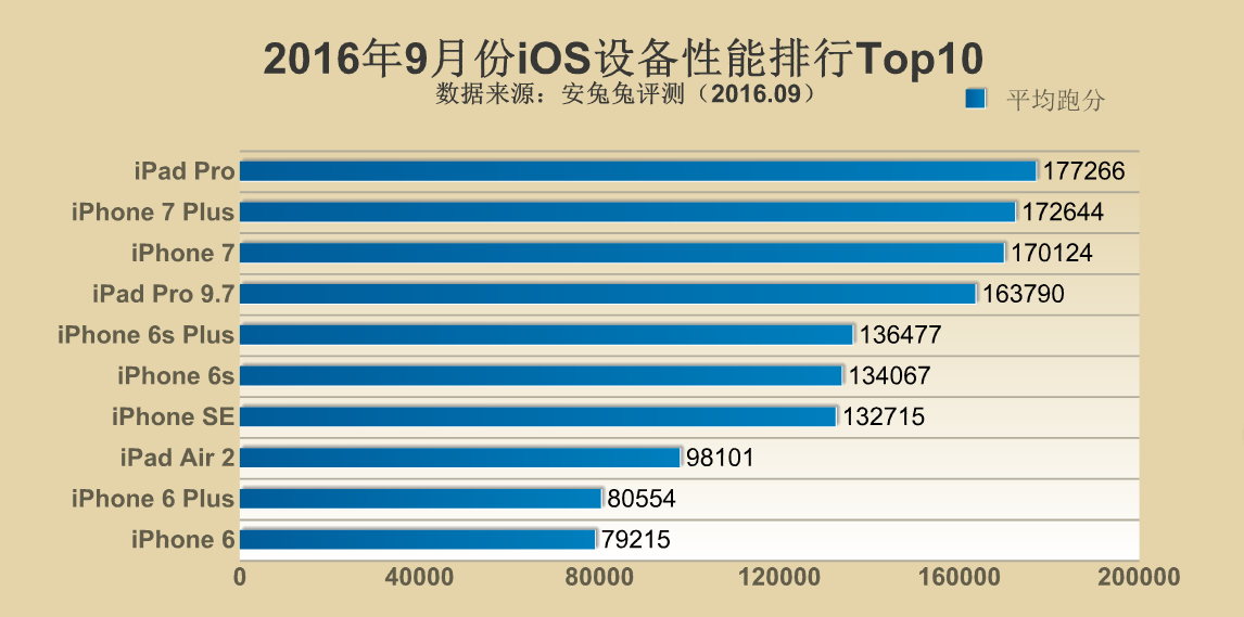 top 10 ios devices