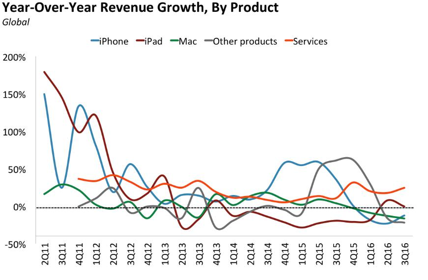bii apple quarterly revenue growth by product 3q16