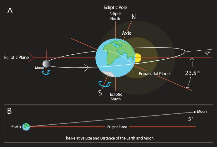 مدار ماه و زمین