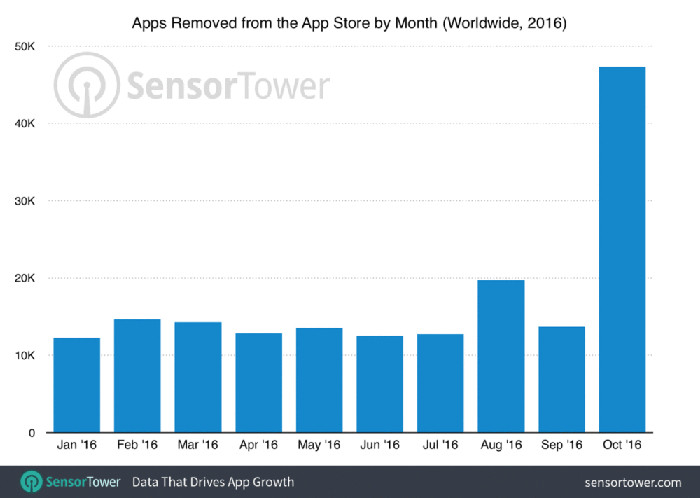 Apple is now cleaning up its App Store with nearly 50,000 apps removed in October