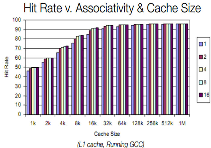 hit rate - assosiativity and cache size
