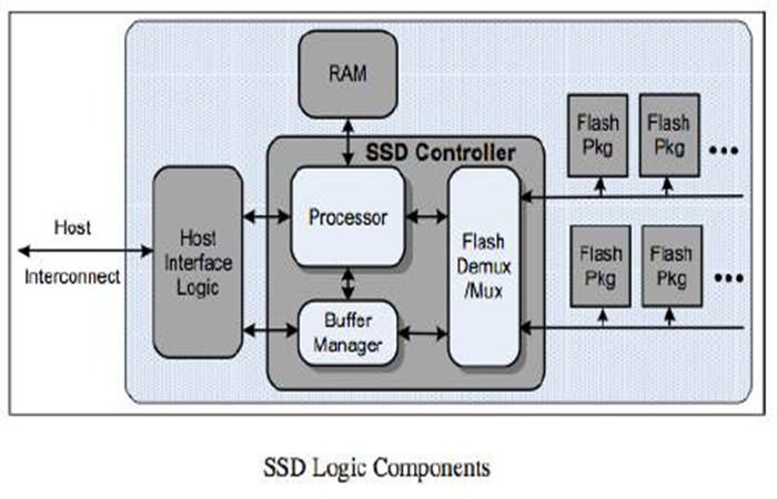 SSD Controler