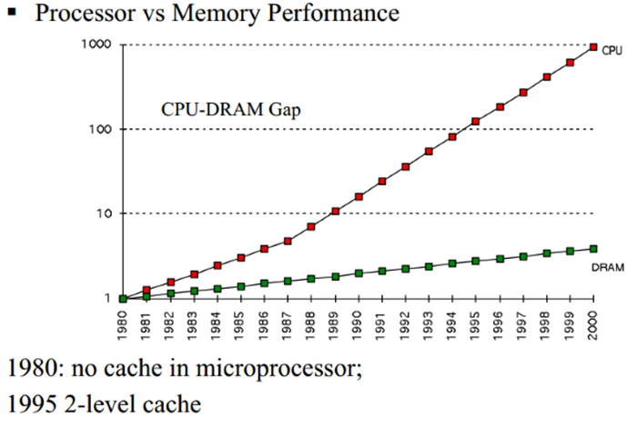 the gap between ram and processor