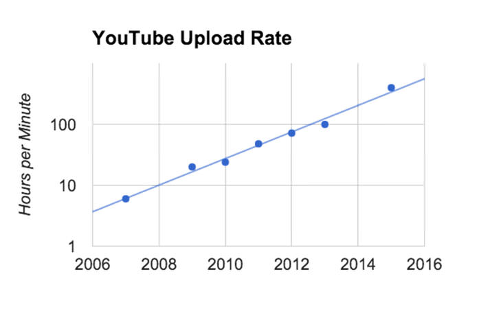 youtube upload rate