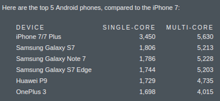 iPhone 7 Handsets Get Compared To Android Phones