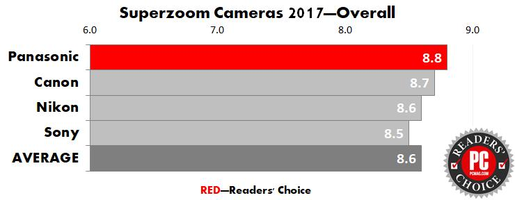 PC mag best camera and camcorder