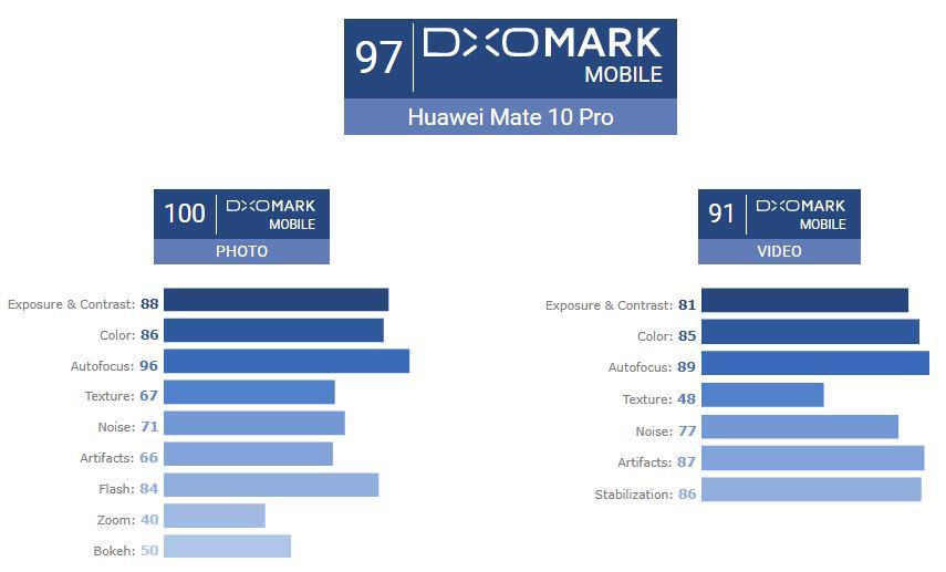 امتیاز ۹۷ DxOMark به عملکرد دوربین هواوی میت ۱۰