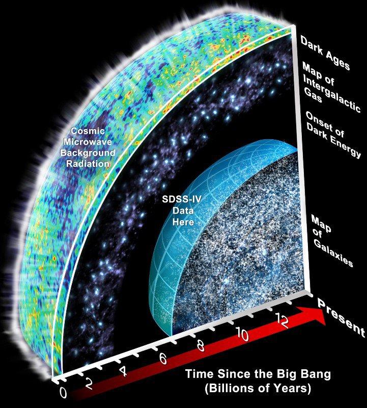انرژی تاریک مدل لامبدار