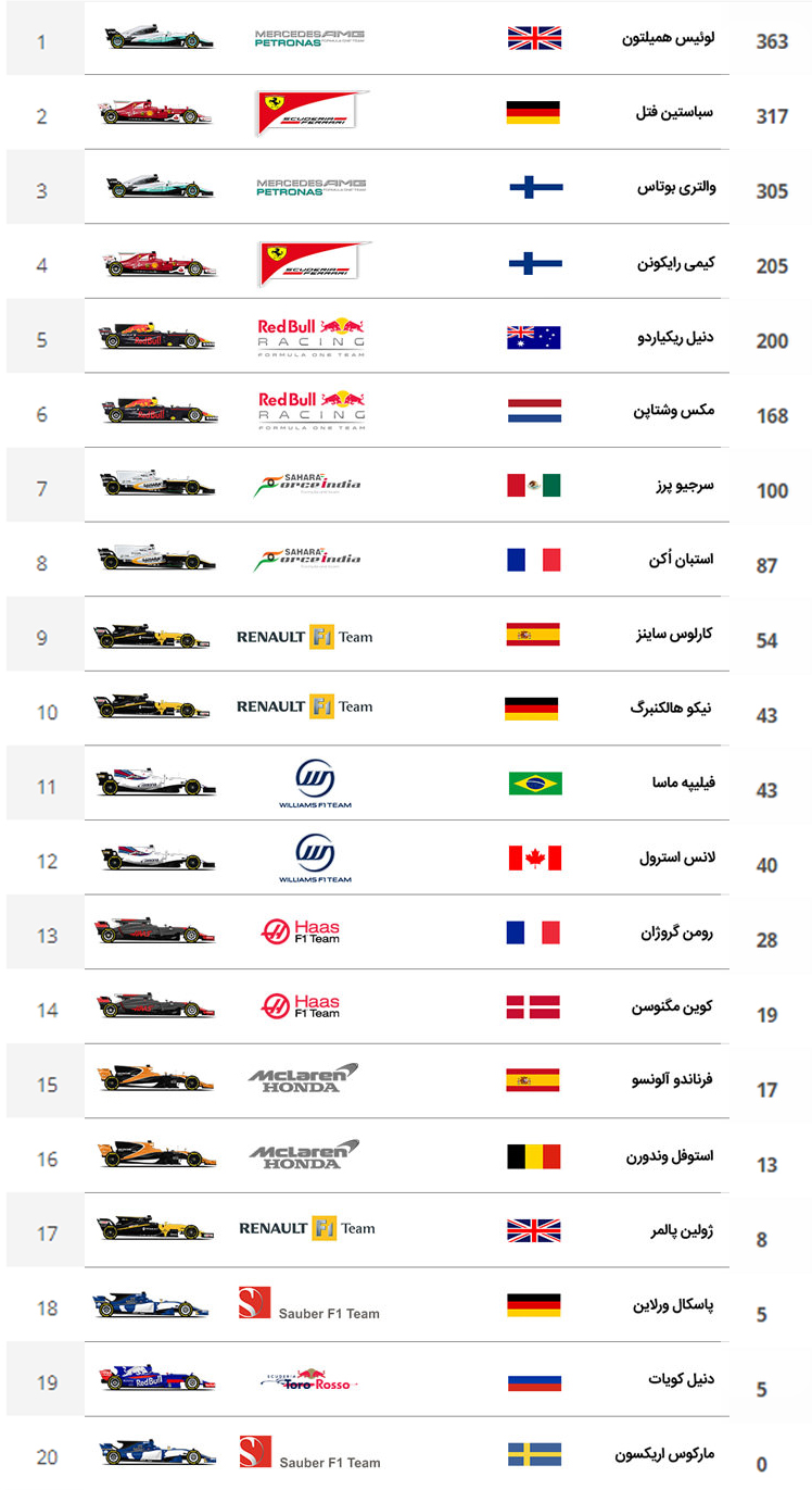 F1  2017 final results