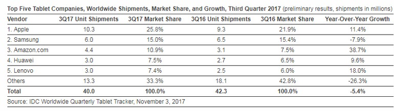 Tablet Market Share Q3 2017