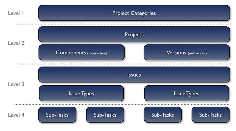 Issues Management Framework