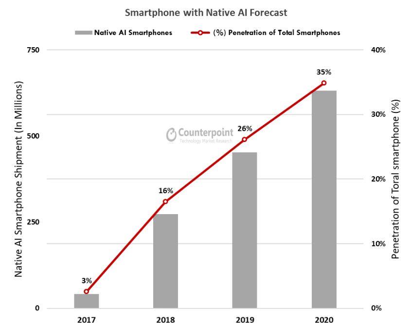 سهم بازار پردازنده موبایل