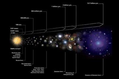 سرعت دقیق انبساط کیهان هنوز هم مبهم است