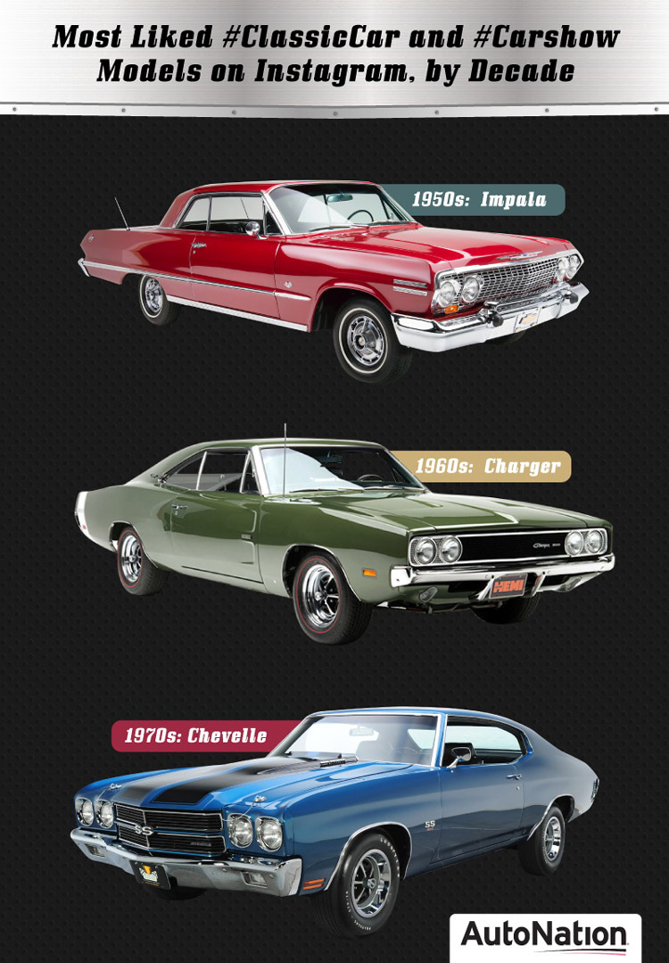 Most Mentioned Classic Cars on Instagram