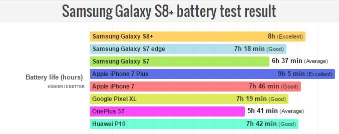 galaxy s8 plus battery life test