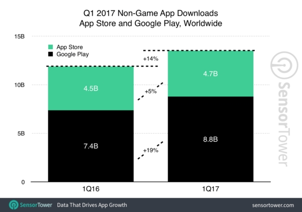app download growth