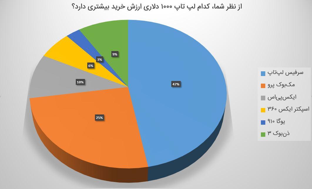 نظرسنجی لپ تاپ