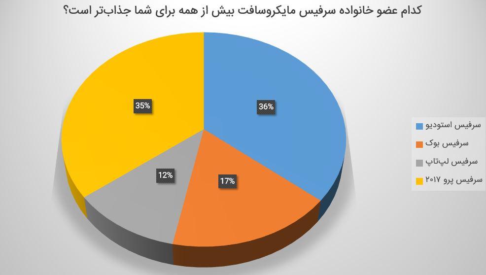 نتیجه نظرسنجی زومیت