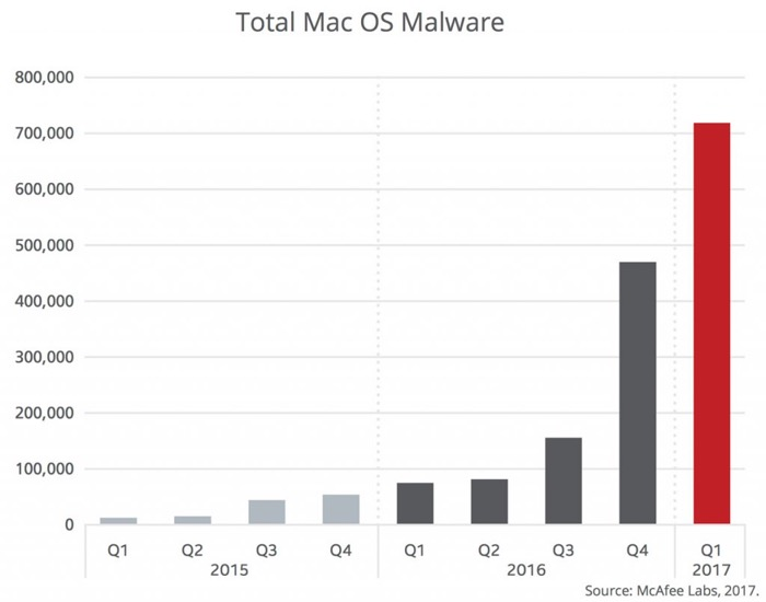 total mac malware