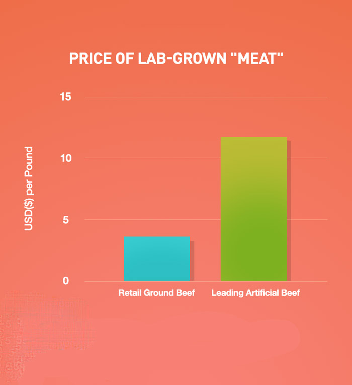 meat price