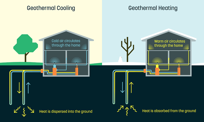 geothermal energy heating and cooling
