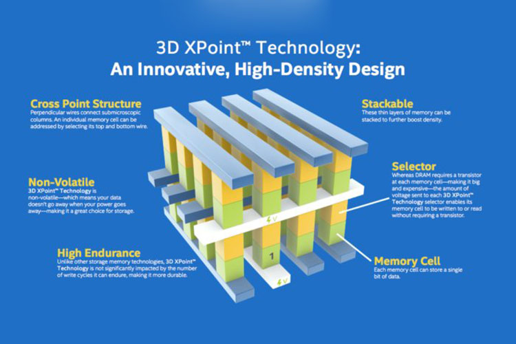 3d Xpoint memory