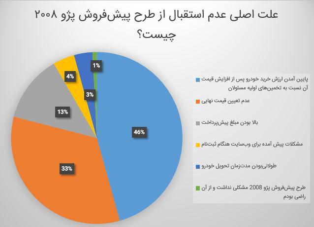 نظرسنجی پژو 2008
