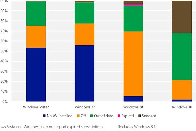 اکثر کاربران ویندوز 7 از آنتی ویروس استفاده نمیکنند