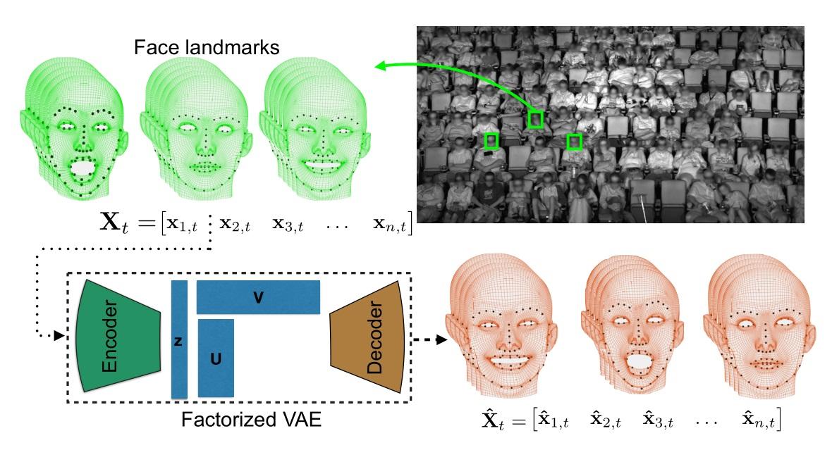 سیستم ردیابی حاات چهره