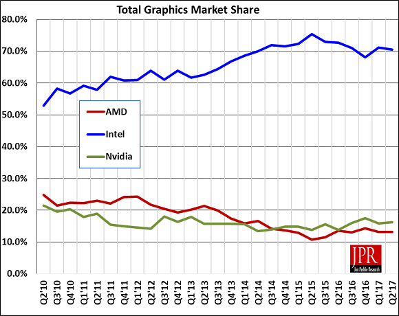 graphic card market share