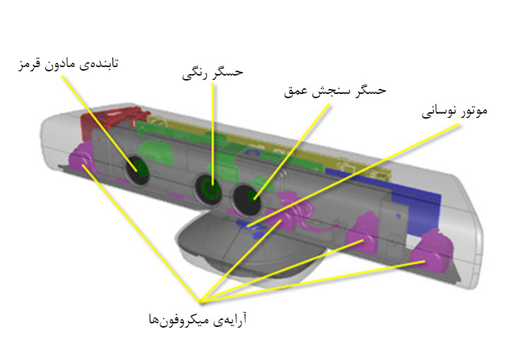 Kinect Schematic