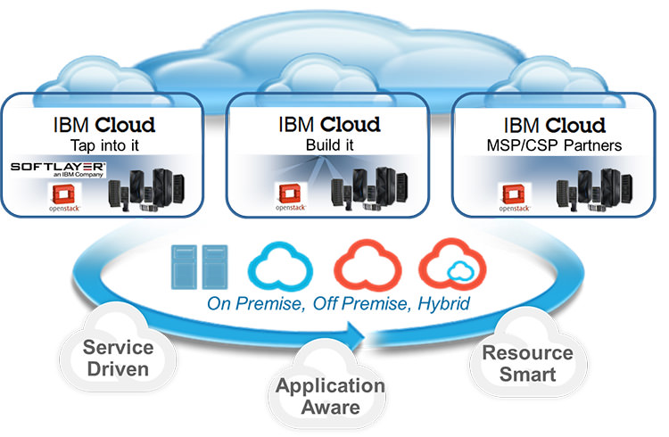 IBM Cloud Services