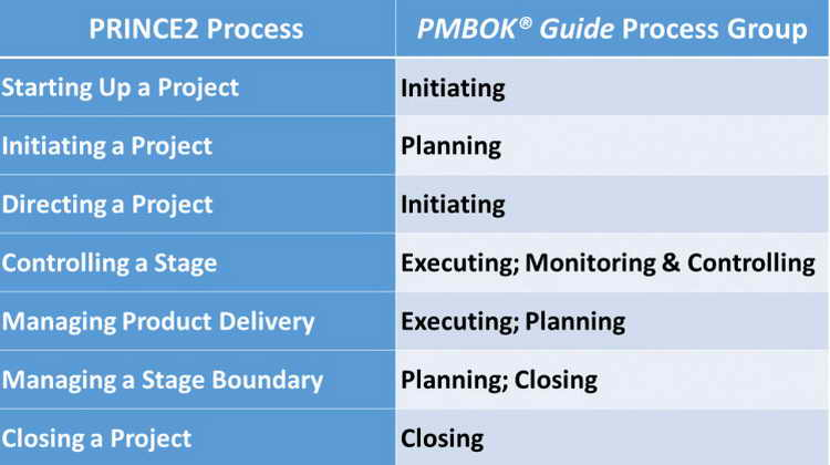 Difference between PMP® and PRINCE2