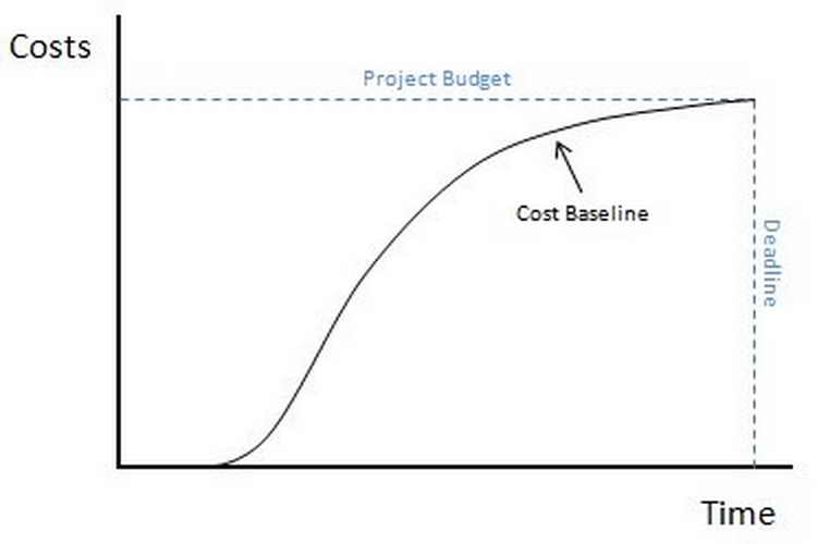 Project Cost Budgeting