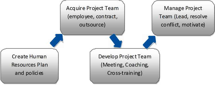 Project Human Resource Management 0