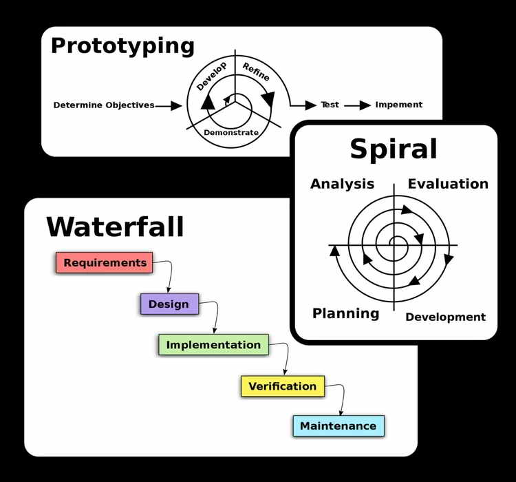 Prototyping, Waterfall and Spiral Models