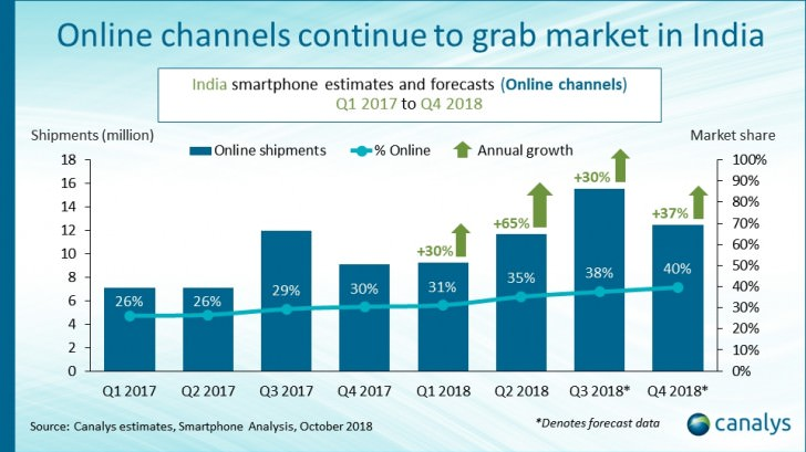 Online smartphone sales in India