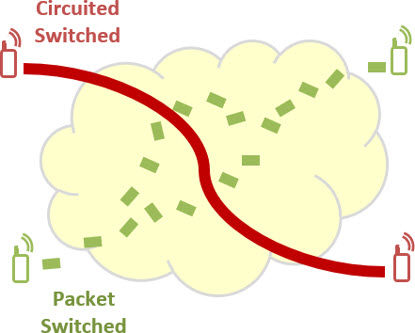 circuit vs packet switched networks تفاوت شبکه تلفن نسل قدیم و VoLTE