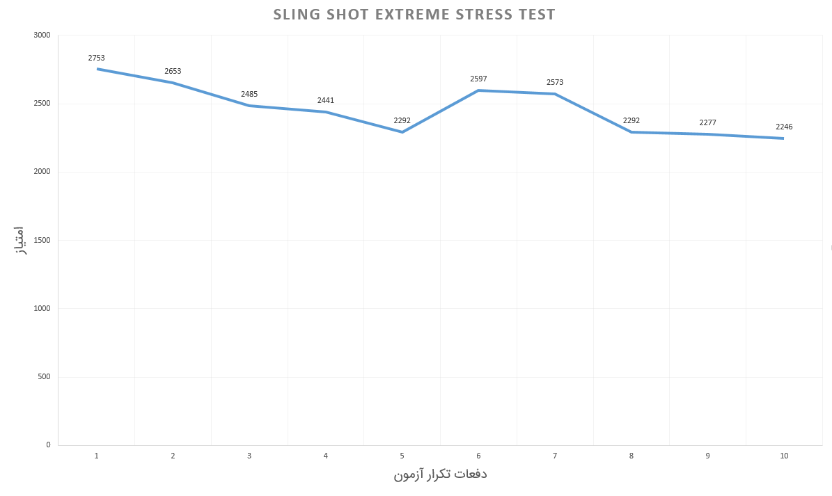 Honor 10 - Sling Shot Extreme Stress Test