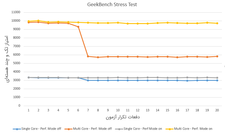 Mate 20 Pro GeekBench Stress Test