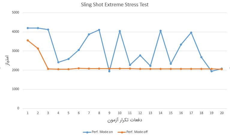 Mate 20 Pro 3DMark Stress Test