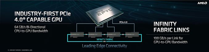 vega 7nm connectivity