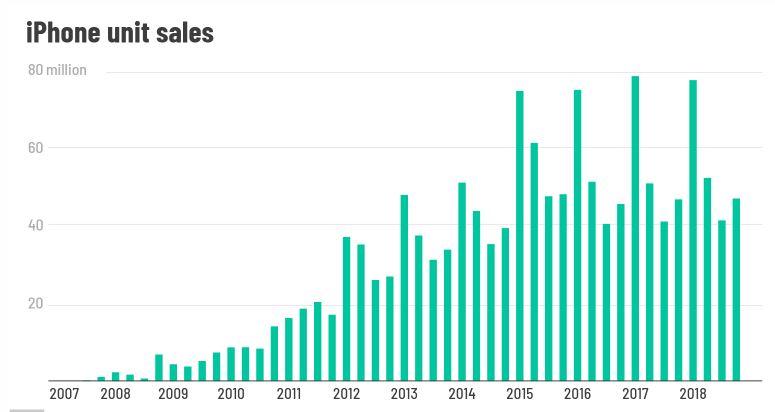 خلاصهی درآمدهای اپل و آیفون در سه تصویر