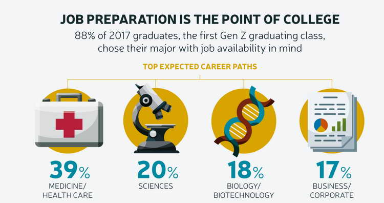 top expected career paths