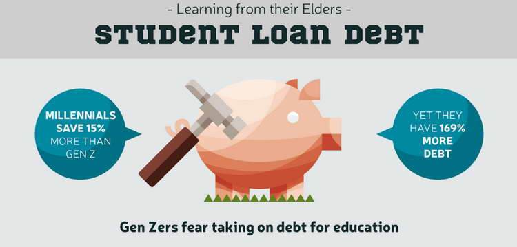 debt and loans