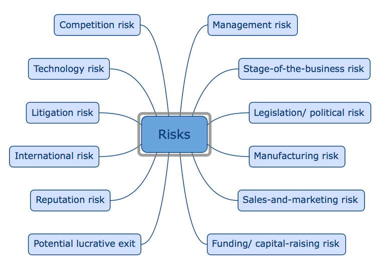 Risk Factor Summation Method