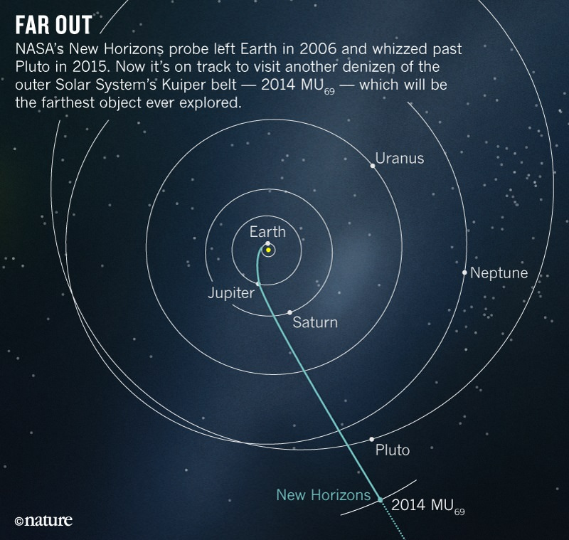 New Horizons Path
