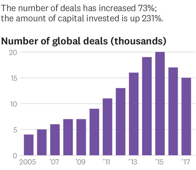 Rise of global venture deals and capital